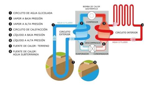 Funcionamiento de una bomba de calor geot rmica - Bomba de calor opiniones ...